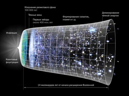 Астрономы отыскали свидетельство существования параллельных миров